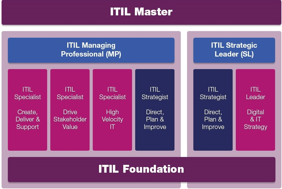 itil-4-certification-scheme-axelos